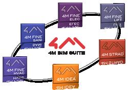 gI 78828 4m bim suite BIM voor de mainstream komt naar VS en Canada