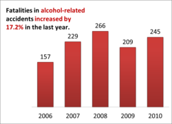 Alcohol-related accidents increased by 17.2% since last year