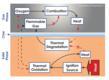Polyonics FlameGard chemical mechanisms help retard burn cycle