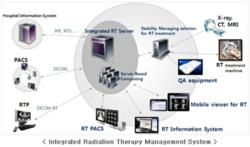 Integrated Radiation Therapy Management System