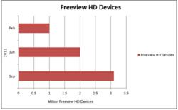 freeview hd devices