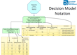 The Decision Model Notation