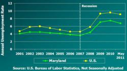 Maryland Unemployment Rate Lower Than National Average; Slower Growth In Recession Period