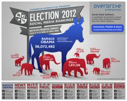 Infographic showing the breakdown of the 2012 Presidential Candidates Social Scores