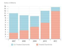 Clarity Enhanced Sales 2007-2011