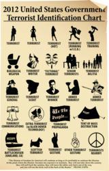 2012 US Terrorist Identification Chart
