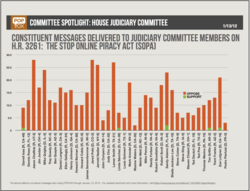 Every Member of the House Judiciary Committee received messages from their constituents about SOPA, the Stop Online Piracy Act (HR 3261). In every case, a majority opposed the bill.