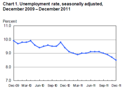 Dec 09 to Dec 11 Unemployment rate