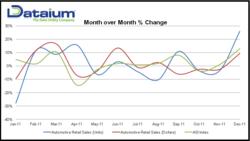 Dataium ASI™ Report - December 2011