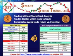 Becoming a Smart Stock Trader, a tool that can help to earn extra income