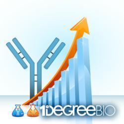 Research Antibody Market Growth