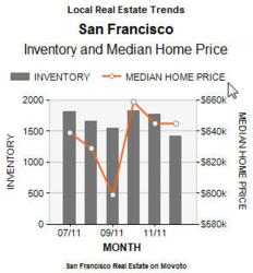 Movoto Market Trends - Chicago real estate market in 2011