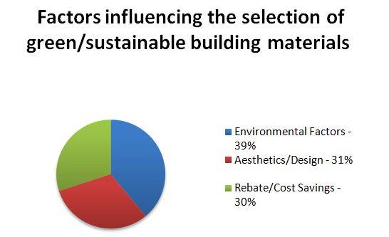 Top Green Building Materials