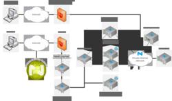 wordpress server cluster