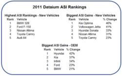 2011 Dataium ASI Rankings