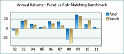 A comparison of a fund's returns versus those of its custom risk-matching benchmark