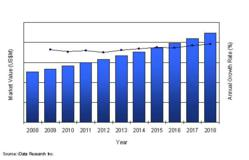 Total Diabetes Diagnosis, Treatment and Drug Delivery Market, U.S., 2008 – 2018 (US$M)