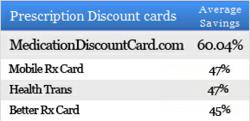 Save over 13% more with MedicationDiscountCard.com compared to other discount cards