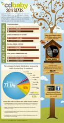 CD Baby Info Graphic