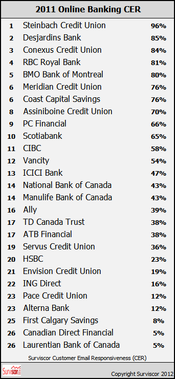 Top 10 brokerage firms in canada