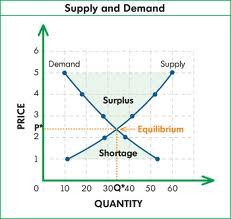 Economics @ ScienceIndex.com