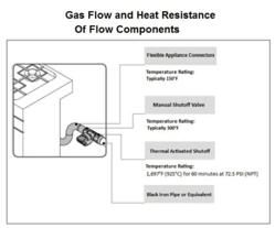 Gas Appliance Gas Flow and Heat Resistance Flow Components