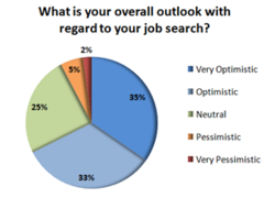 33% of respondents said they had an optimistic outlook toward their job search, while 35% said they were very optimistic.