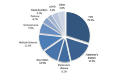 CNS Clinical Pipelines by Indication pie chart