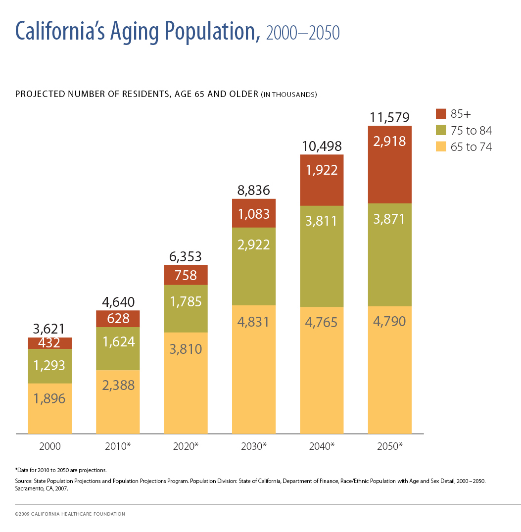 solution aging population The aging population,  the population solution question 1 most people assume that human numbers will stabilize at some point in the future.