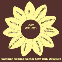 Common Ground Center's Organizational Structure diagram / Family Camp & Retreat Center