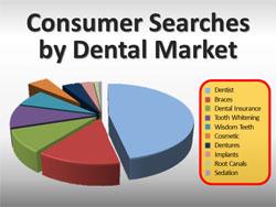 Dental Marketing Intelligence Report