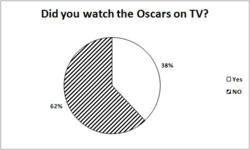 Survey Research Shows Low Involvement with Oscars for Most Americans