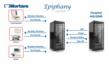 Mortara/Epiphany Modality Worklist Diagram