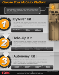 Unmanned Vehicle Conversion Kits