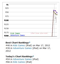 Leapin' Leprechaun Lite Rankings