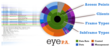 Eye P.A. converts bits and bits of data into colorful multi-layer pie charts for quick visual troubleshooting.