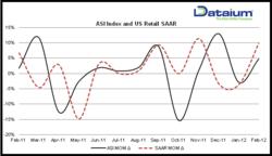 Dataium ASI % Change vs. US Retail SAAR % Change