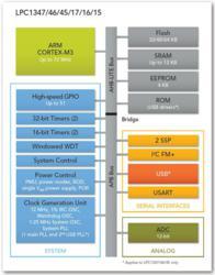 NXP LPC1300 microcontrollers