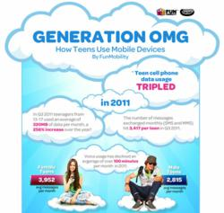 Generation OMG: How Teens Use Mobile Devices by FunMobility (Infographic)