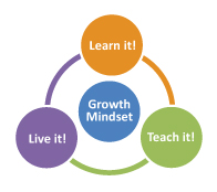 Growth Mindset: Learn it, Teach it, Live it!