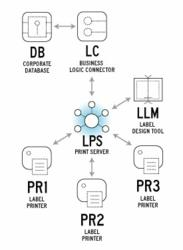 Loftware's products support connectivity to the broadest range of applications including SAP®, Oracle®-based applications, and a large array of legacy systems and third-party software packages.