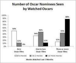 2012 Oscar survey results