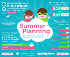 SF Summer Camp Infographic