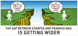 Gap Between Stamped and FRanked Mail is Getting Wider