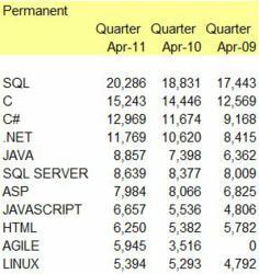 New Job Trend Data