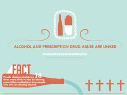 Prescription Drugs and Alcohol