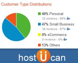 HostUCan Customer Type Distributions Report