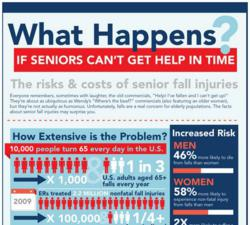 Risks And Costs Of Senior Falls Shown In Infographic From