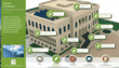 Dashboard educates about sustainable building features.