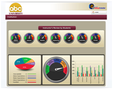 BullseyeIQ for Higher Education Performance Management